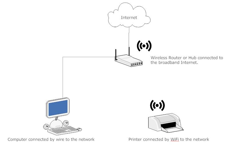 Diagram of a simple home computer network